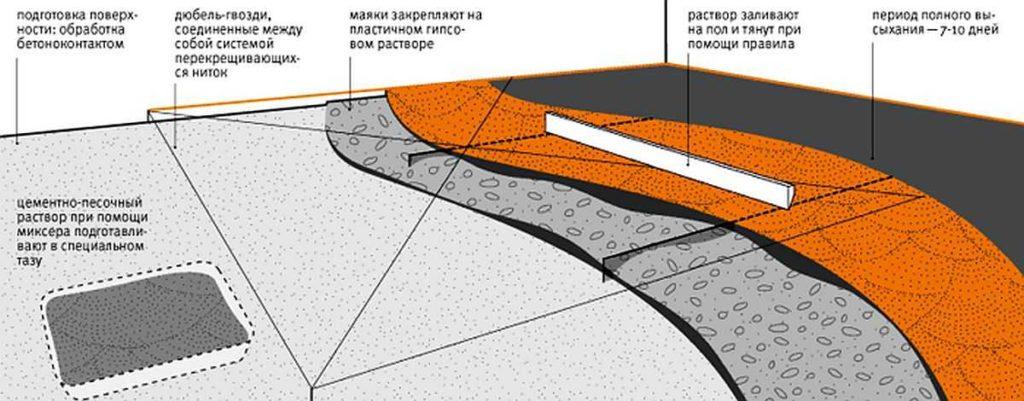 Этапы заливки стяжки в графическом изображении