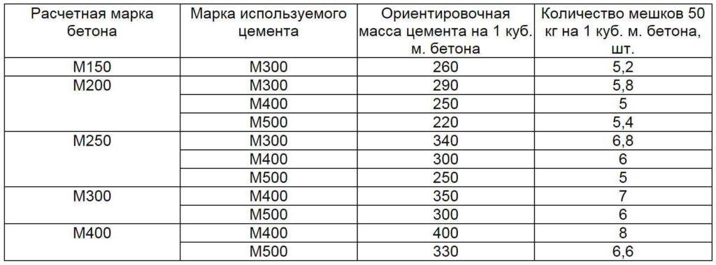 По таблице легко определить, сколько цемента надо на кубометр бетона