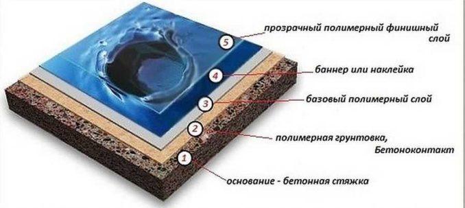 Из каких слоев состоят наливные полы 3д