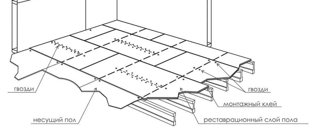 Как правильно положить ОСБ на деревянный пол