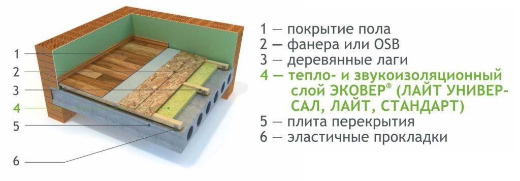Один из вариантов правильного выравнивания бетонного пола фанерой ОСП