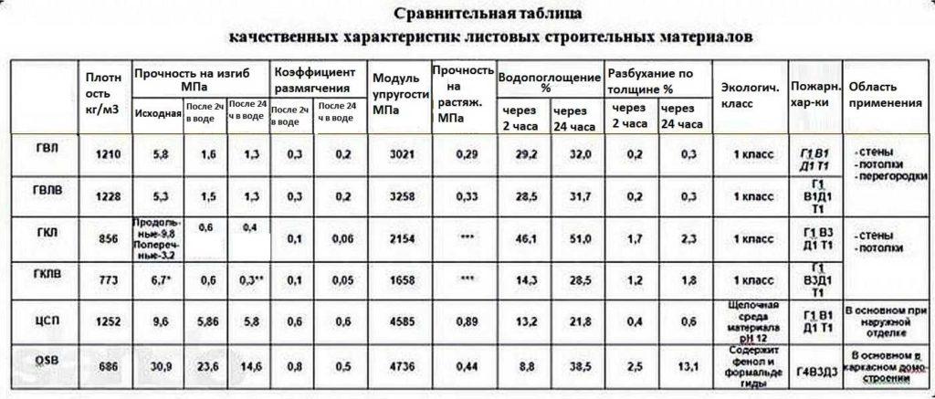 Таблица сравнительных характеристик листовых материалов