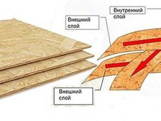 Что такое ОСБ (ОСП) - материал из древесных щепок со смолами