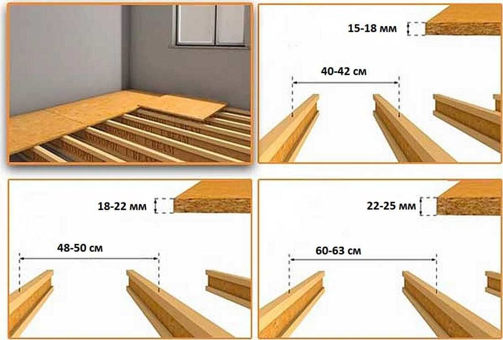 Пол из ОСБ по лагам: выбор толщины плиты в зависимости от расстояния между лагами