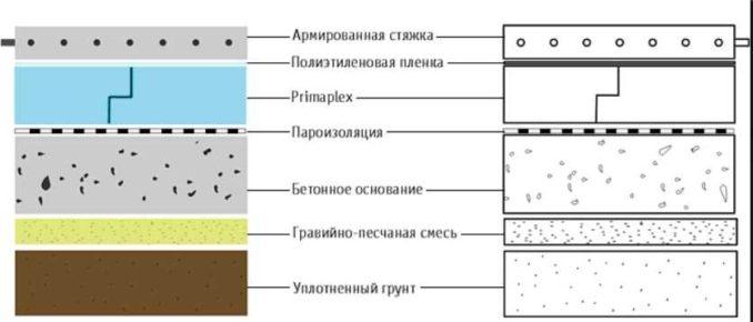 Как залить полы в доме на землю: последовательность слоев