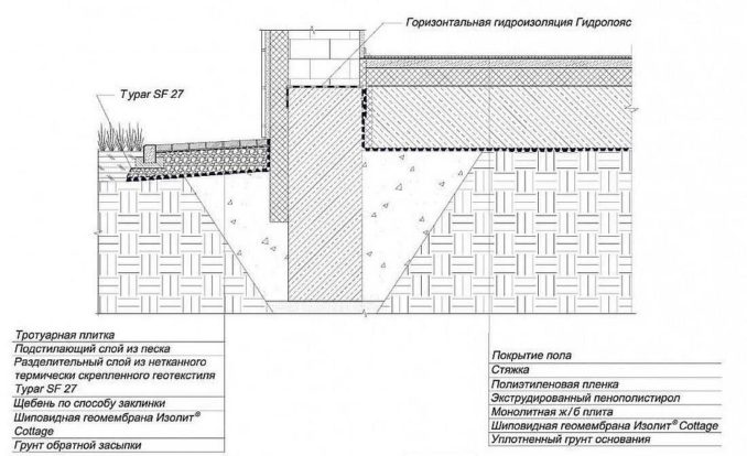 Чтобы бетонный пол в частном доме был сухим и теплым, должно быть соответствующая гидроизоляция фундамента, утепление цоколя и отмостки
