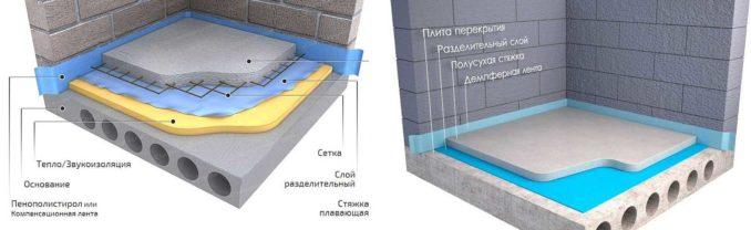 Два основных типа цементной стяжки пола: по жесткому и по упругому основанию