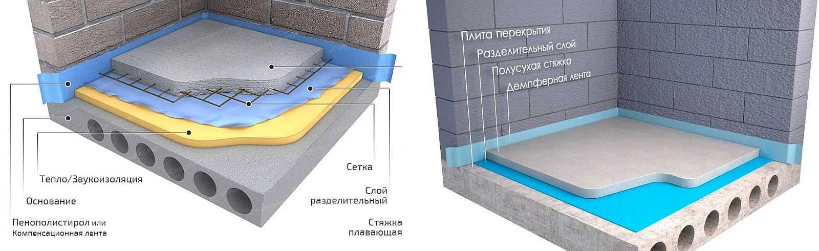 Выравнивающая стяжка цементным раствором ген бетон