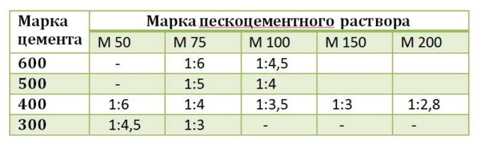 Пропорции цемента и песка для стяжки пола в зависимости от марки раствора
