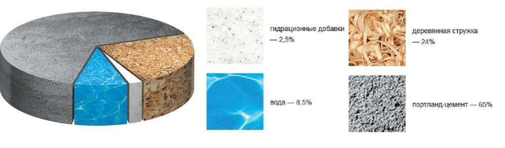 Примерный состав плит ЦСП
