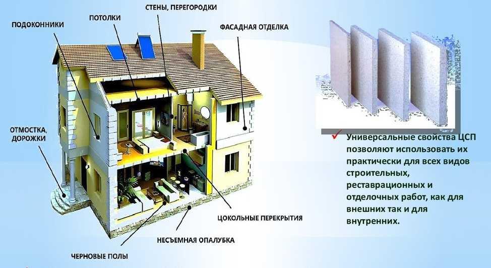 Область применения плит ЦСП - стены, потолок, пол, опалубка