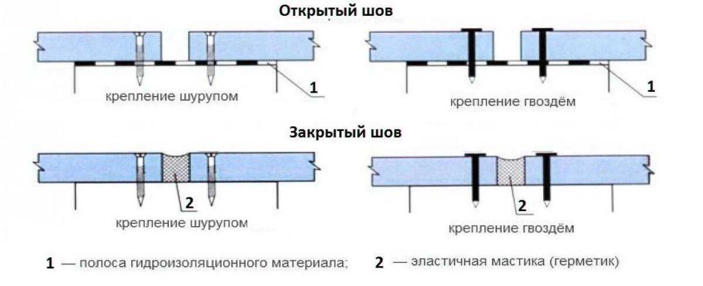 Как заделывать стыки ЦСП на полу
