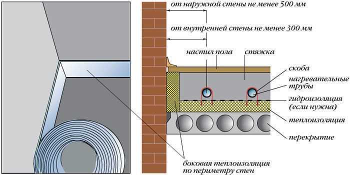 Если стяжка уже залита, а про температурные и усадочные швы в бетоне забыли, можно по периметру и в дверях их нарезать при помощи болгарки и алмазного диска