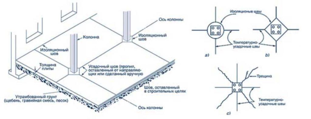 В домах обычно нет колонн, но мало ли... Деформационные швы в бетонных полах в этом случае располагают особым образом