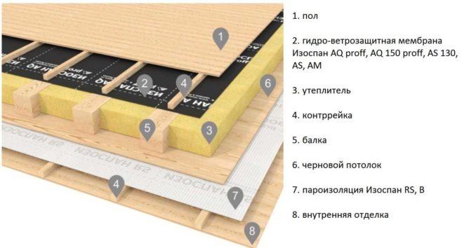 Один из примеров устройства межэтажного перекрытия в деревянном доме