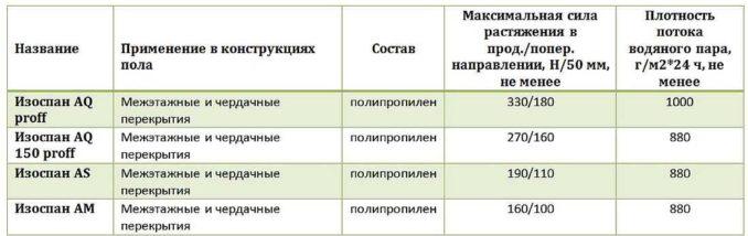Паропроницаемые мембраны Изоспан: виды, назначение для пола, характеристики