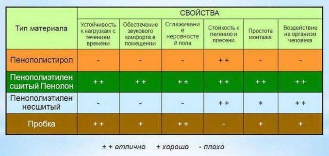 Виды подложки и их основные свойства