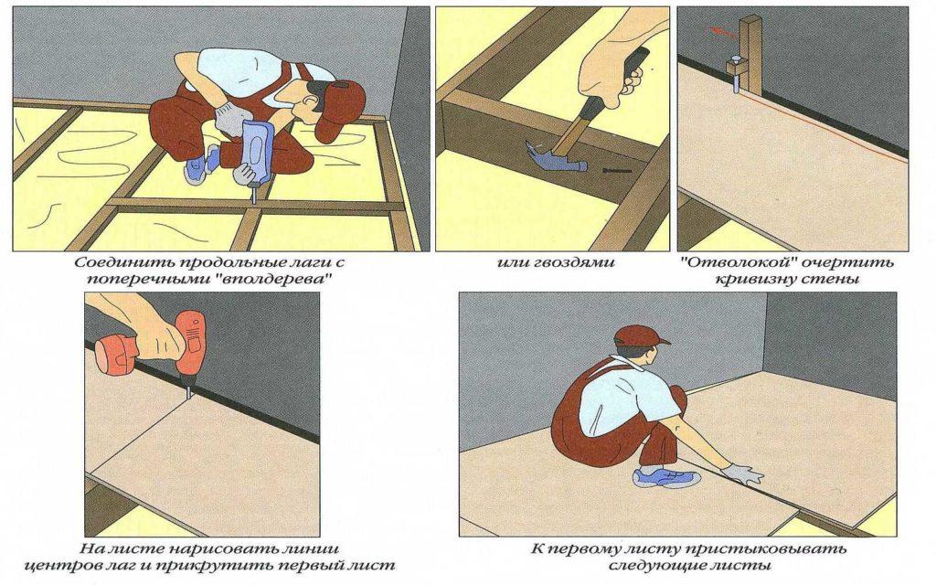 Общий порядок действий при выравнивании пола плитами ОСБ