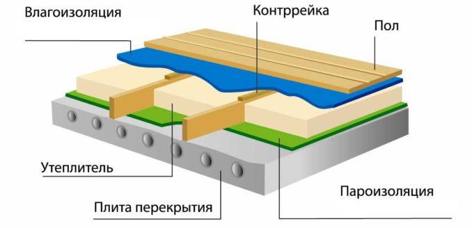 Где использовать пароизоляцию делая деревянный пол по бетонной плите