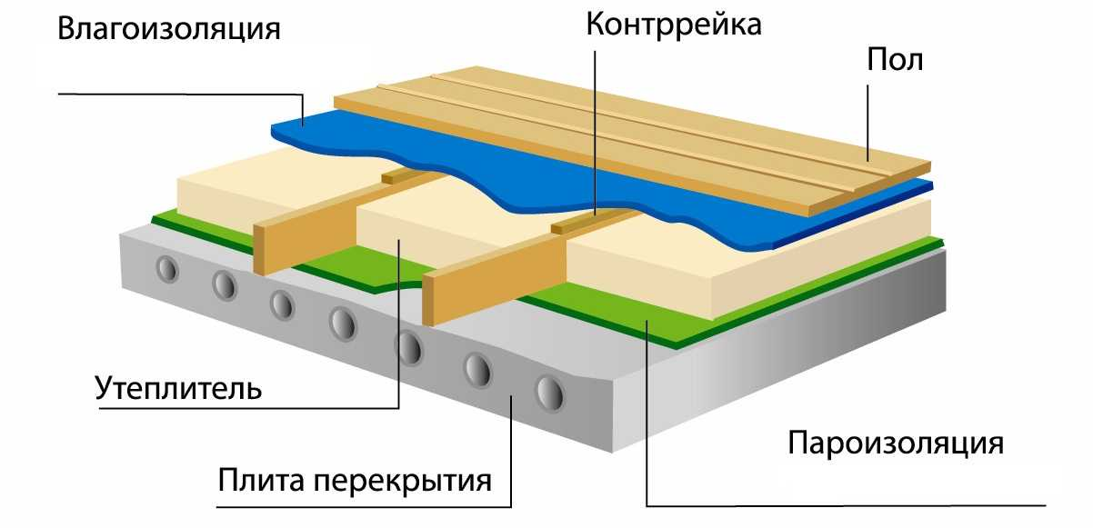 Пароизоляция на бетон крым бетон ооо