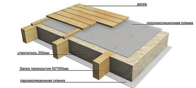 Самый простой пирог деревянного пола пола по лагам с утеплением