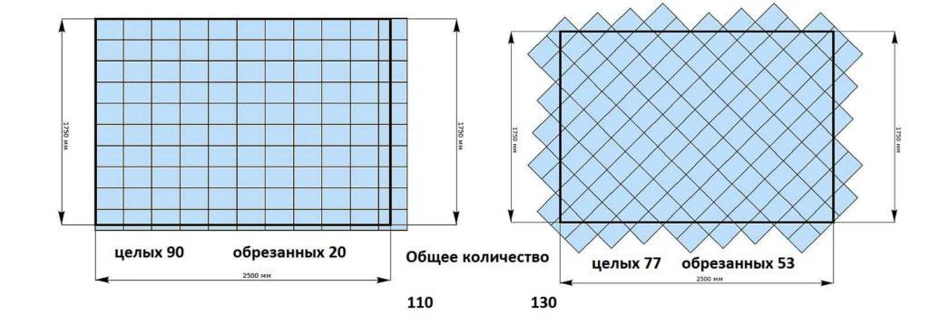 При одной и той же площади, количество плитки зависит от способа раскладки