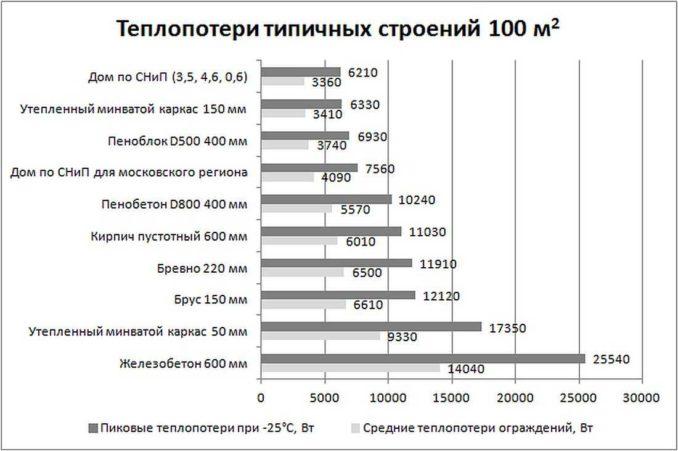 Примерные теплопотери для разных технологий строительства