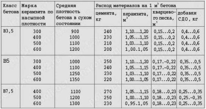 "Таблица ""Расход материалов на кубометр керамзитобетона"""