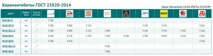 Цены за кубометр готового керамзитобетона изготовленного по ГОСТу 25820-2014