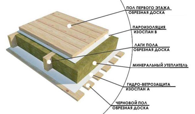 Пирог утепления деревянного пола на даче с вентилируемым холодным подпольем
