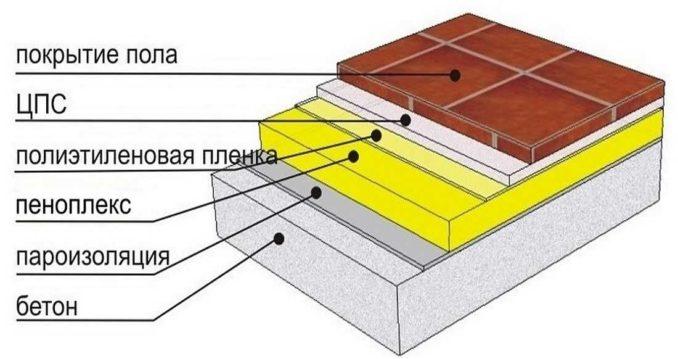 Утеплить пол на даче: вариант теплого бетонного пола на бетоном основании