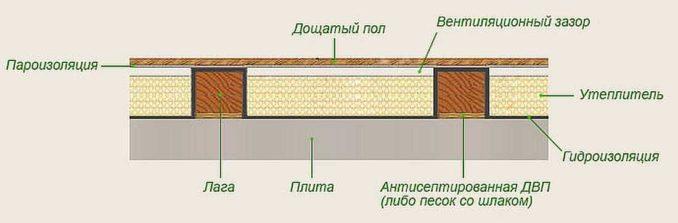 Утеплить пол на даче: на бетонное основание пол на лагах