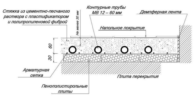 Армирование стяжки необходимо при подогреве пола
