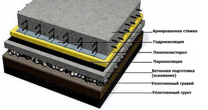 Как сделать пол в гараже из бетона с утеплением