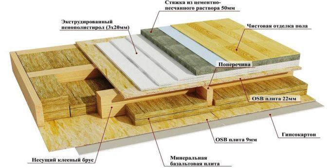 Черновой пол по лагам: один из вариантов под теплый пол и плитку с использованием ОСБ
