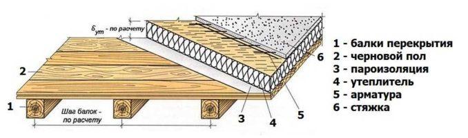 Деревянное перекрытие под стяжку или утепленное перекрытие чердака