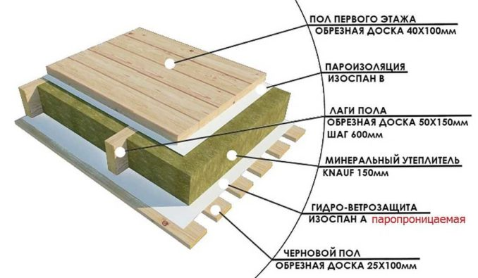 Устройство деревянного перекрытия с однослойным утеплением