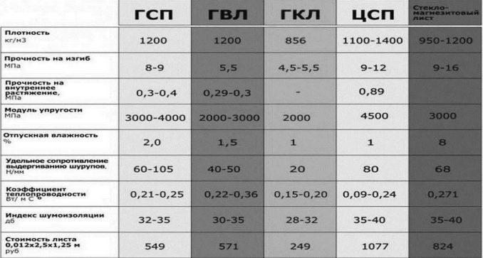 Таблица для сравнения характеристик листовых материалов