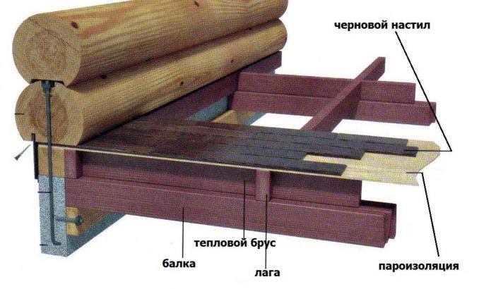 Один из вариантов чернового пола по деревянным балкам
