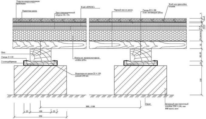 Черновой пол по деревянным лагам: один из вариантов