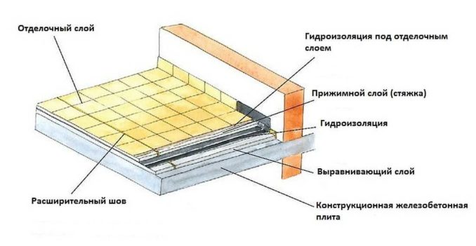 Гидроизоляция ванной комнаты под плитку если внизу влажность высокая