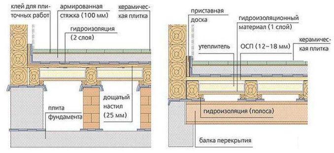 Гидроизоляция ванной комнаты под плитку: два варианта для деревянного пола
