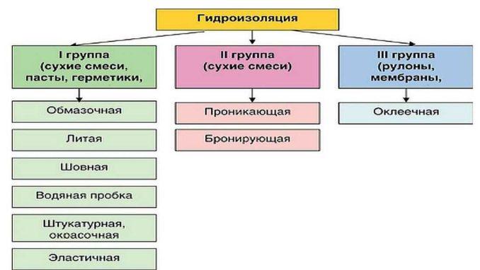 Основные виды гидроизоляционных материалов