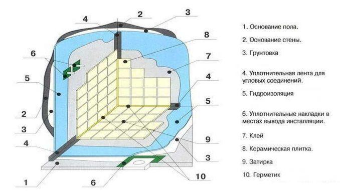 На ровную стяжку просто наносится гидроизоляция согласно рекомендациям производителя. Правда, стыки со стеной нуждаются в дополнительной защите. А также места ввода коммуникаций