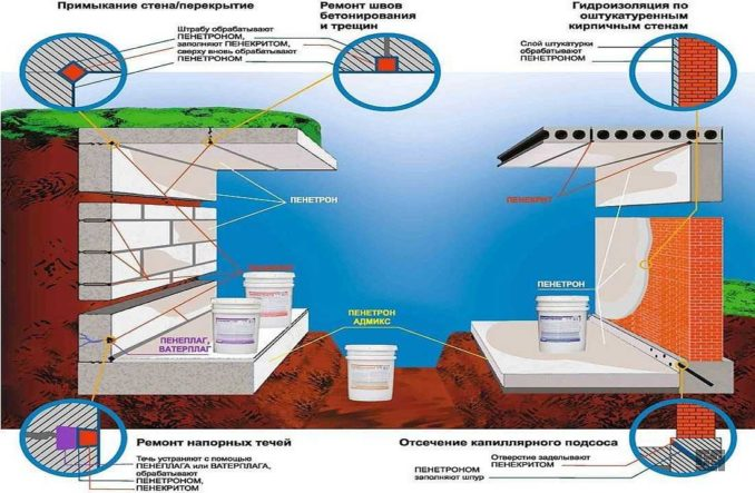 Гидроизоляция пола подвала: решение проблем при помощи материалов типа Пенетрон и Пенелаг