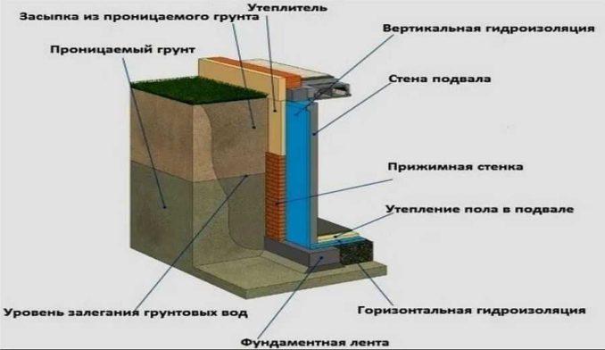 Гидроизоляция подвала при помощи подпорной стенки, а для пола - гидроизоляция и сверху стяжка из бетона с низкой впитываемостью воды