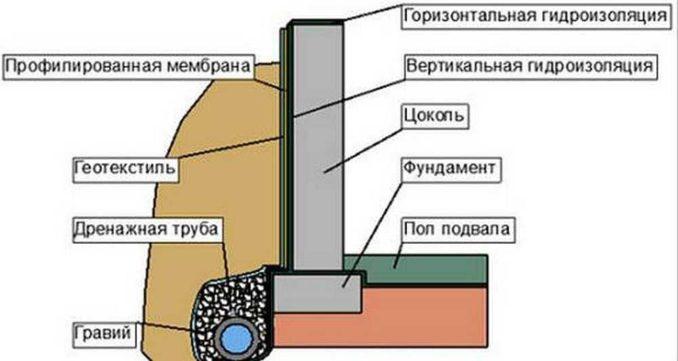 Правильная гидроизоляция подвала: пример построения