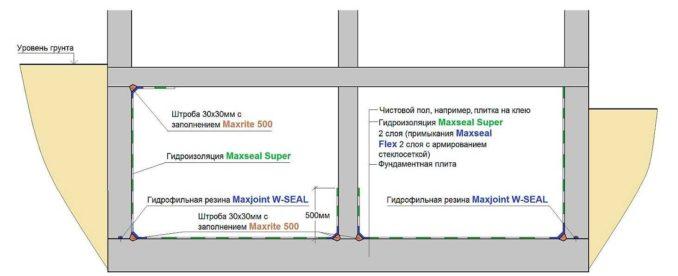 Примеры применения различных материалов для гидроизоляции подвала изнутри