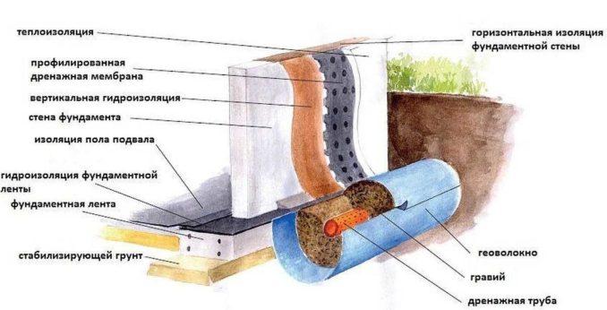 Комплексное решение гидроизоляции подвала или погреба на стадии проектирования