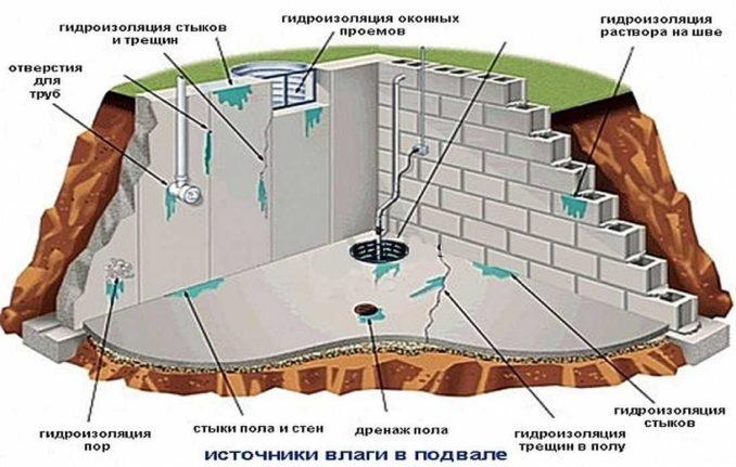 Источники влаги в подвале дома